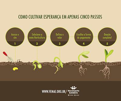 Ajude o Movimento Solidário a construir hortas em Belágua (MA)