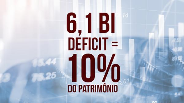 Deficit nos planos da Funcef equivale a quase 10% do patrimônio