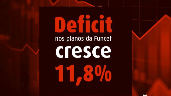 Deficit nos planos da Funcef cresce 11,8% e passa de R$ 7 bi