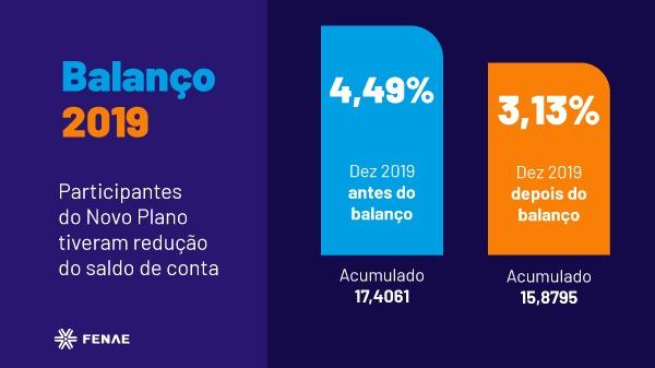 Participantes do Novo Plano tiveram redução do saldo de conta no fechamento do balanço de 2019